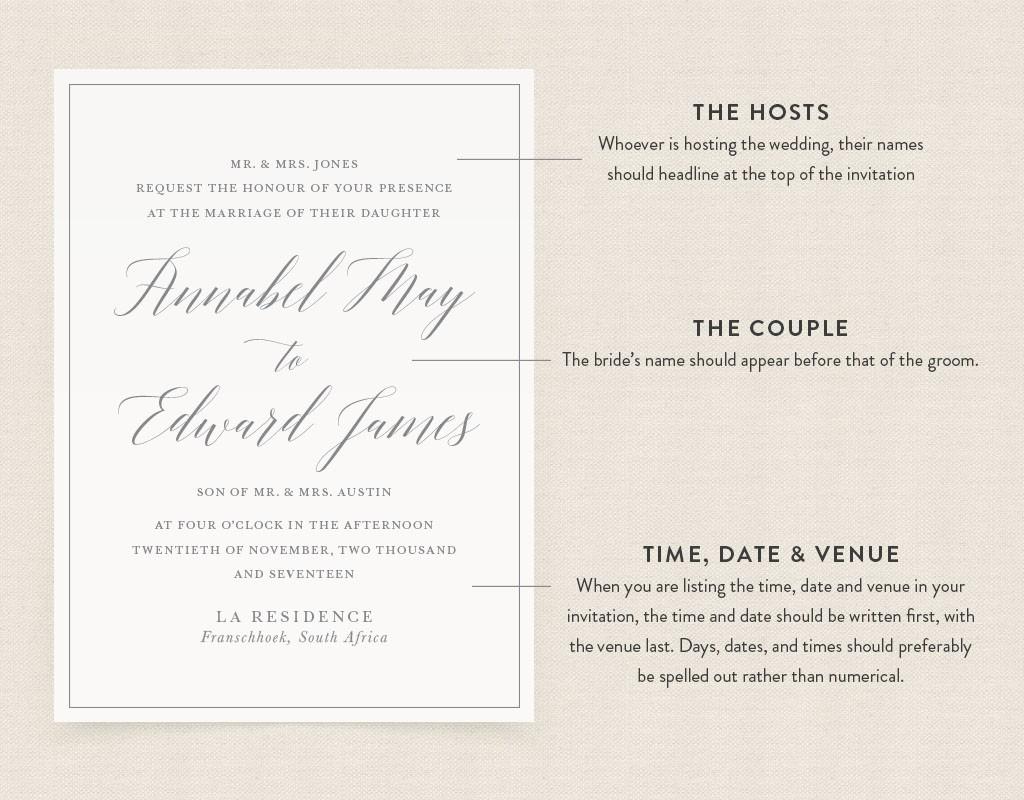 Anatomy of invite